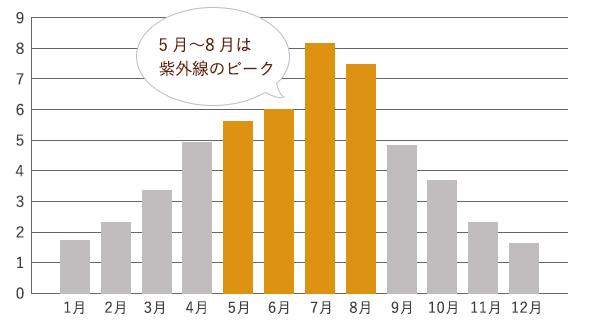 紫外線の強さの年間推移